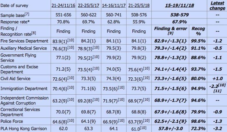 HKUPOP PLA satisfaction rating