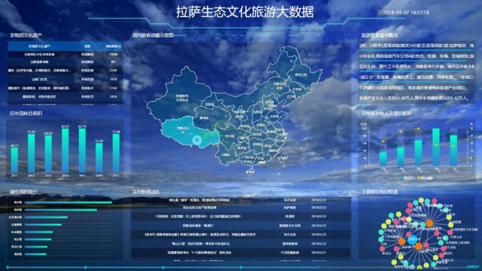 Wiseweb Tibet big data