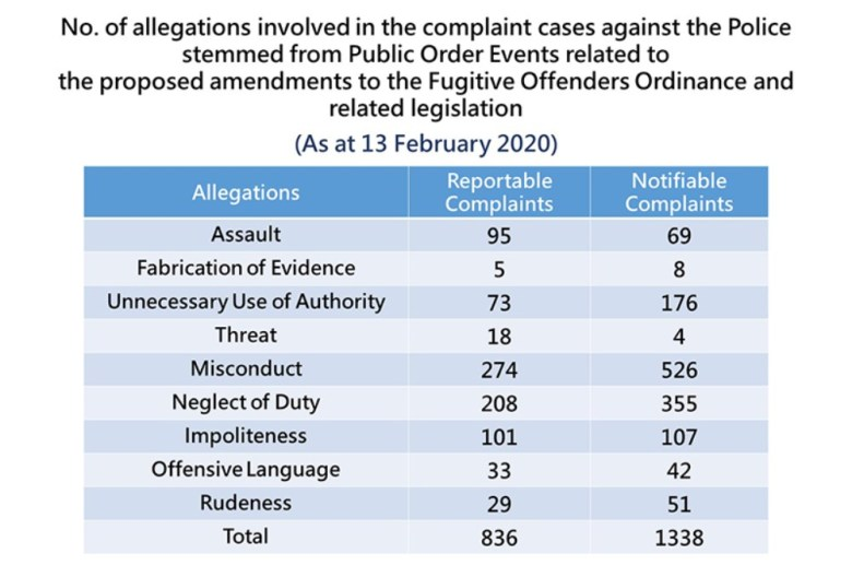 allegations in complaint cases against the police