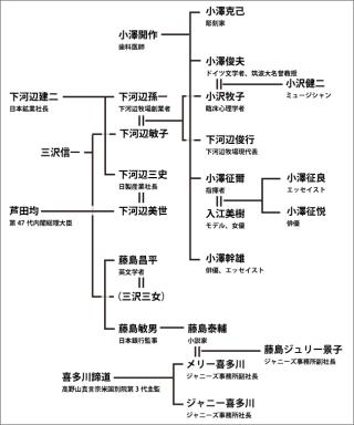 ジャニー喜多川の家系図画像