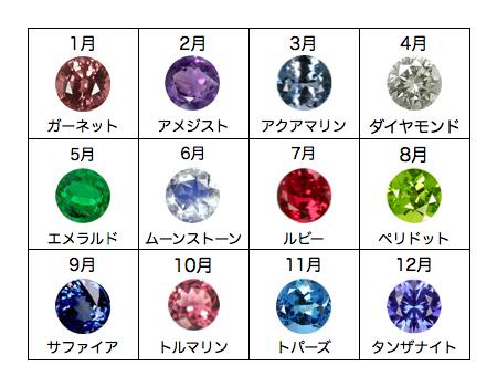 婚約指輪にはダイヤモンドじゃないとアカンの?