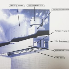 Types Of Kitchen Exhaust Fans Island Stools With Backs Hood Systems Basics Hoodmasters