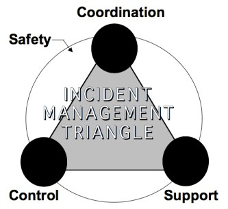 Incident Management Triangle