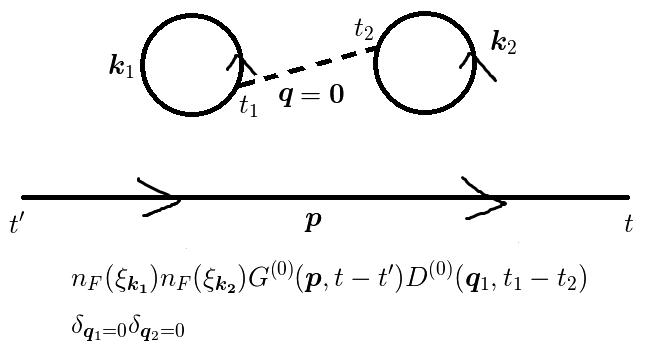 グリーン関數を理解しよう(ファインマンダイアグラム) [物理のかぎしっぽ]