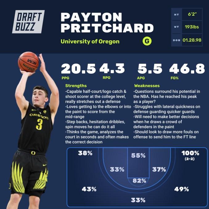 Payton Pritchard