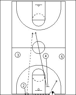Full Court Touchdown Play