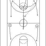 Full Court Zone Press Attack Offense