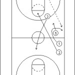 Get Basketball to Half Court Plays