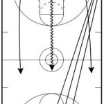 3-on-3 Defensive Transition Reaction Drill