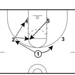 High/Low Zone Offense