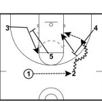 Basic Pick-and-Roll Play from 2-1-2 Set