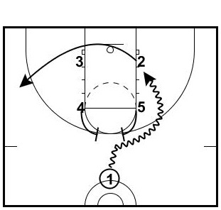 box-pick-and-roll-drive-option1