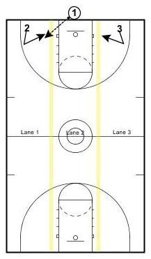 3-lane-movement1