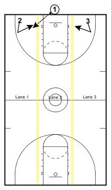 3-lane-movement1