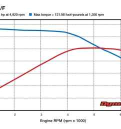 the dyno chart for the zero sr f showing torque curve and power curve you ll want to shift by about 6 000 rpm but haha you can t source cycle world  [ 1766 x 1024 Pixel ]