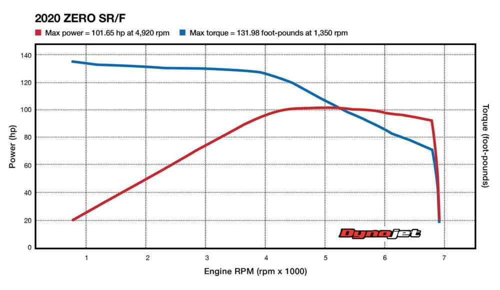 medium resolution of the dyno chart for the zero sr f showing torque curve and power curve you ll want to shift by about 6 000 rpm but haha you can t source cycle world