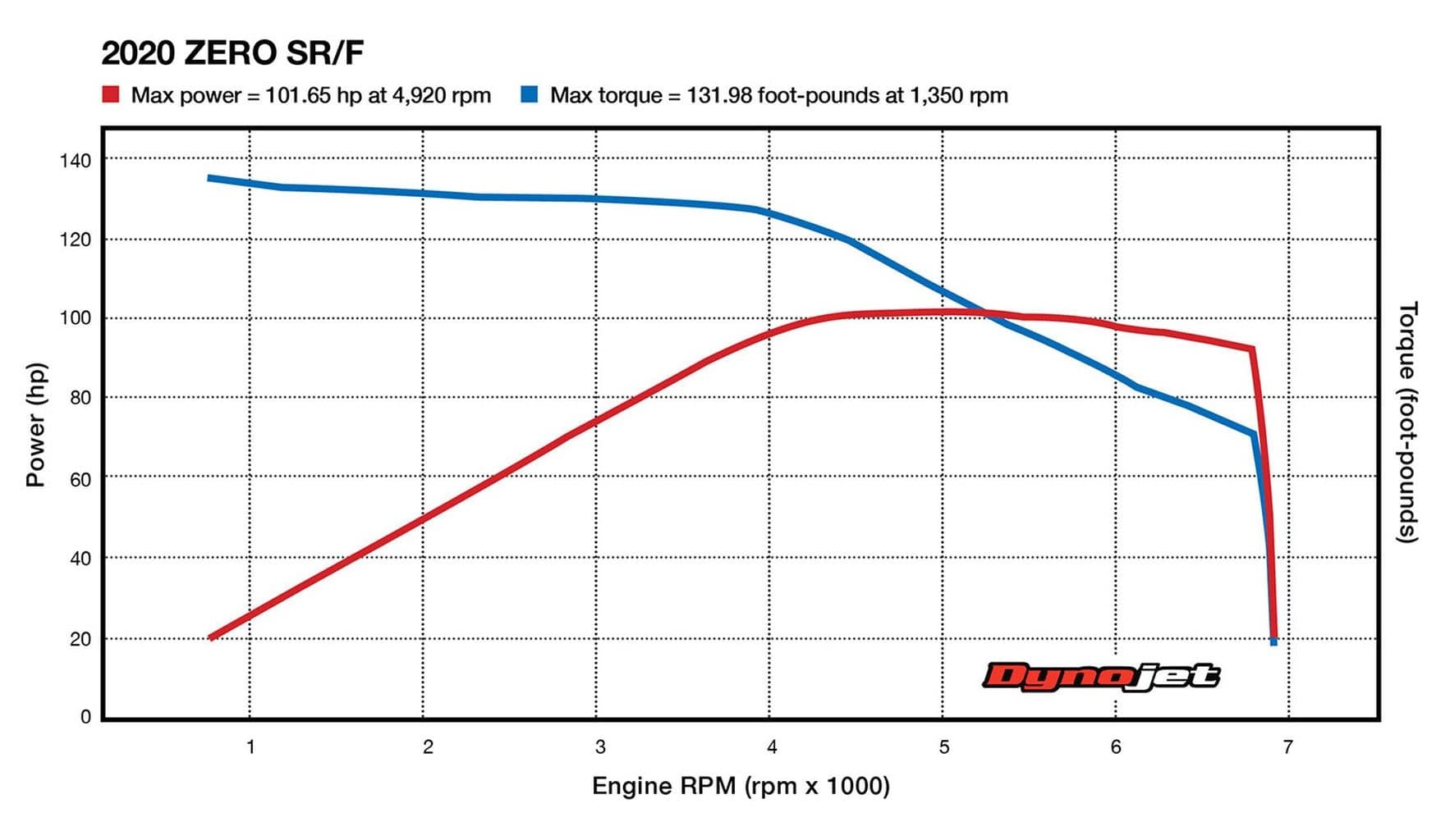 hight resolution of the dyno chart for the zero sr f showing torque curve and power curve you ll want to shift by about 6 000 rpm but haha you can t source cycle world
