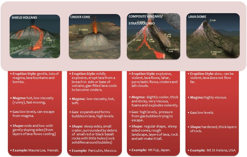 Unit 3 Volcanoes The Hoot