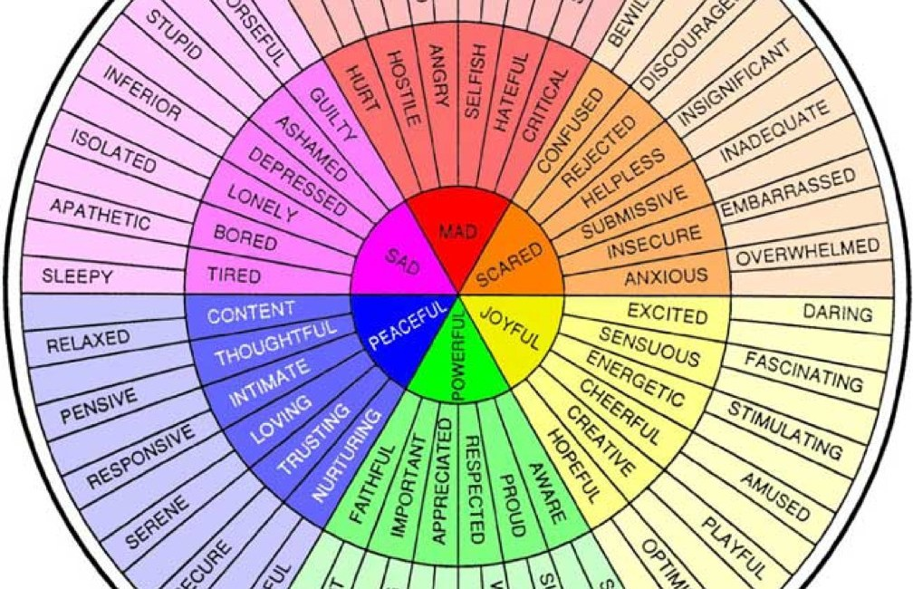 Obsessed image with emotions wheel printable