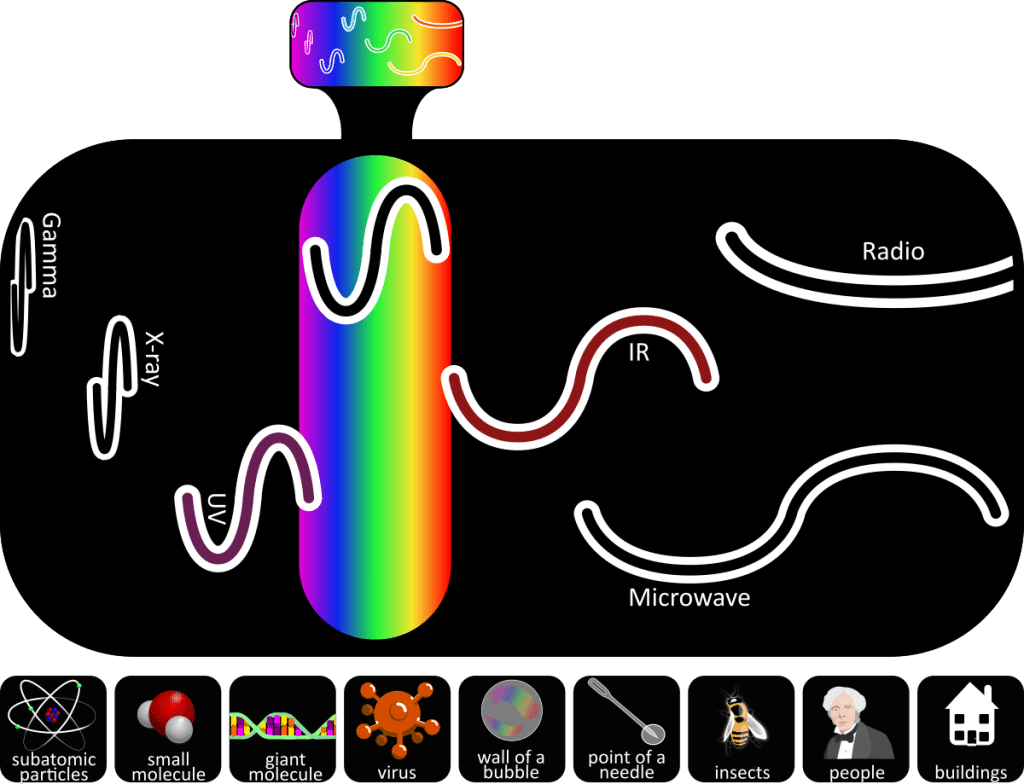 colour wavelengths