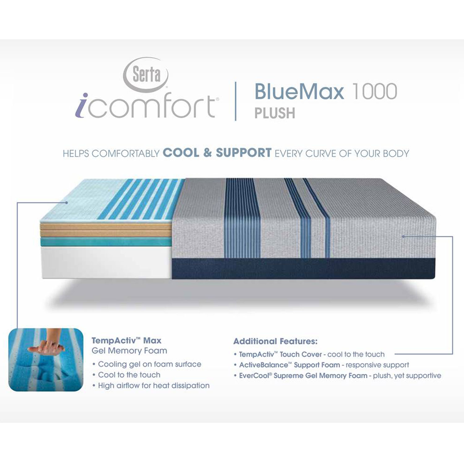 Serta Icomfort Blue Max 1000 Plush Hope Home Furnishings