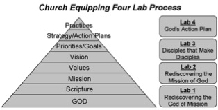 Church Equipping Four Lab Process