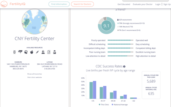 FertilityIQ Clinic Overview