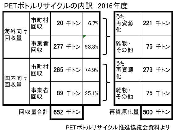 PETボトルリサイクルの内訳(表2016)