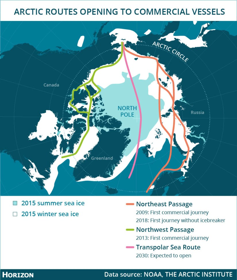 As the Arctic ice melts and opens up more shipping routes, commercial maritime traffic is expected to grow. Image credit - Horizon