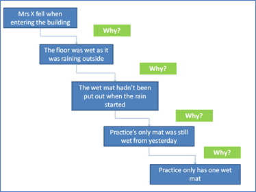 Example of 5 whys - Mrs X fell when entering the building Why? the floor was wet as it was raining outside. Why? The wet mat hadn't been put out when the rain started. Why? Only mat was still wet from yesterday. Why? There is only one wet mat.