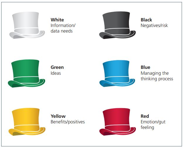 Six thinking hats White - information/data needs Black - negatives/risk Green - ideas Blue - managing the thinking process Yellow - benefits/positives Red - emotion/gut feeling
