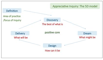 Appreciative inquiry - the 5D model Definition, Discovery, Delivery, Design, Dream