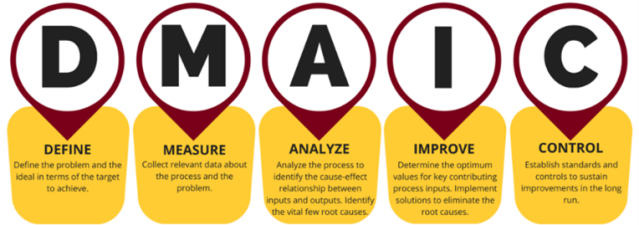 Image describing what DMAIC stands for Define Measure Analyse Improve Control