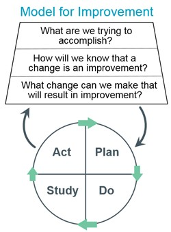 """Model for improvement. Rectangles with text """"what are we trying to accomplish"""" """"How will we know that a change is an improvment"""" """"What change can we make that will result in improvement?"""" Underneath is a circle with the text Plan, do, study, act"""