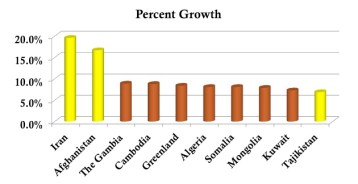 Operation World Chart of the Fastest Growing Evangelical Nations - 2010
