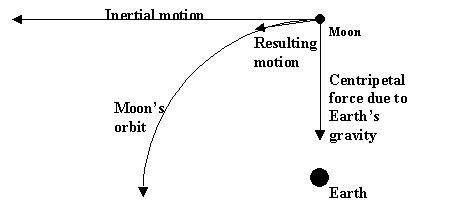 RC 3 Part 1 (Unit 4: Seasons, Lunar, Tides)Nov. 28-30, Dec