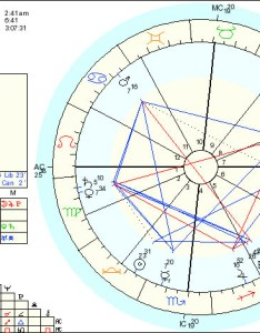 Birth chart example also tips for learning astrology rh horoscopicastrologyblog