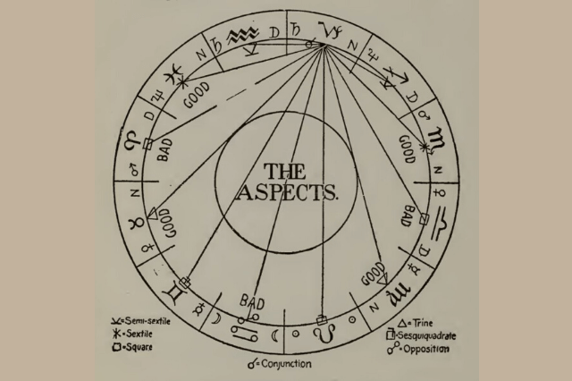 Main Aspects in AstrologyMain Aspects in Astrology