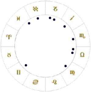 Astrology chart shapes