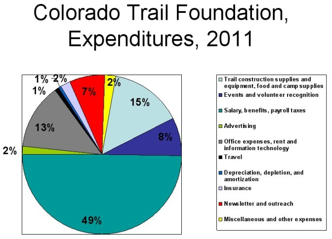 The Colorado Trail Foundation's Executive Director Bill Manning is the former Executive Director of Trails 2000.