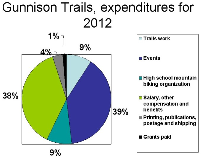 Gunnison Trails organization is unique in the sense that they spend some of their budget on a youth mountain bike team.