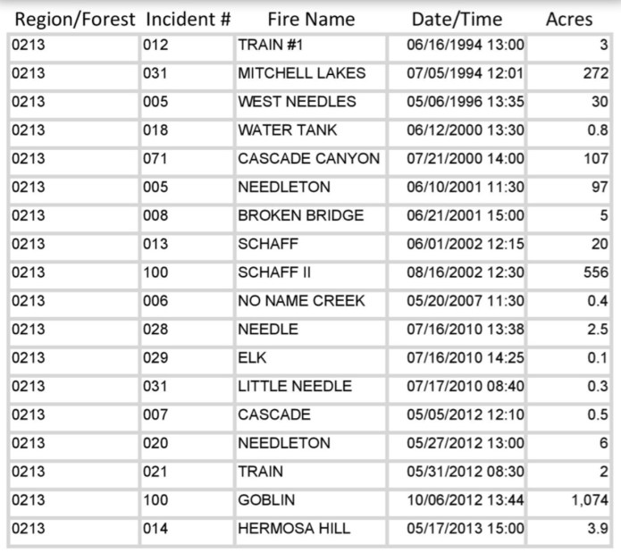 Spreadsheet courtesy of San Juan National Forest Supervisor Kara Chadwick.