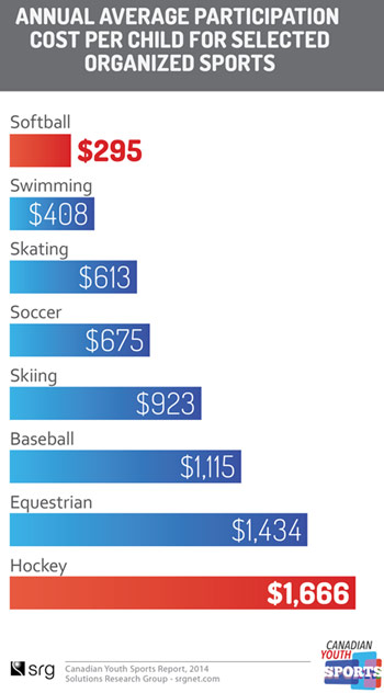 canada-sports-cost-youth