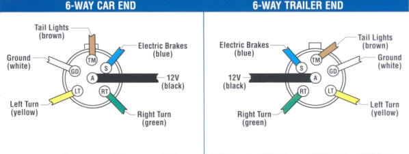 6 way trailer wiring diagram cattle