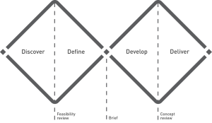 The 4D process of innovation