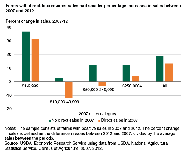 USDA Farm Percent Change in Sales