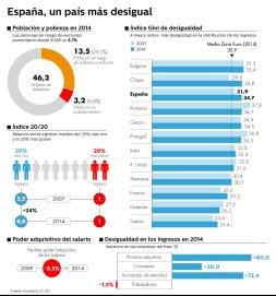 Desigualdad Espana