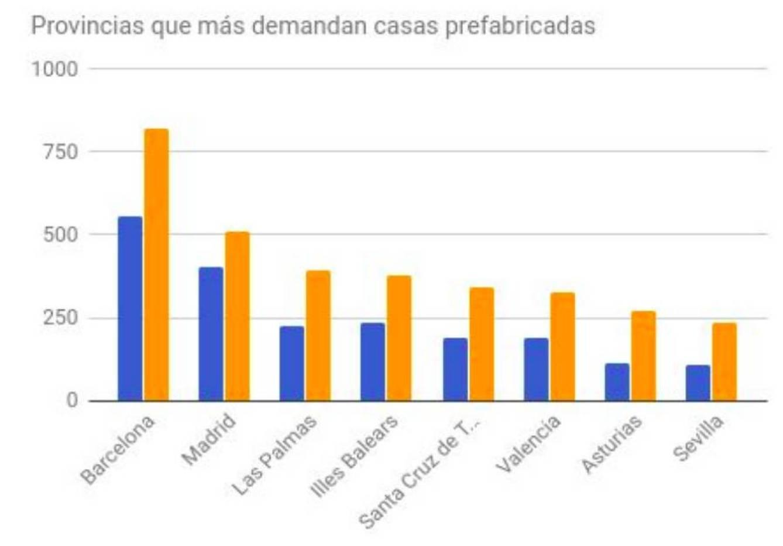 Dónde se presupuestan más viviendas prefabricadas. (Habitissimo)