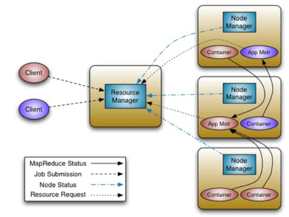 Apache Hadoop Yarn Resource Manager Restart Resiliency
