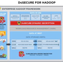 Data Warehouse Architecture Diagram With Explanation Sample Fishbone Hadoop Usage Logo Elsavadorla